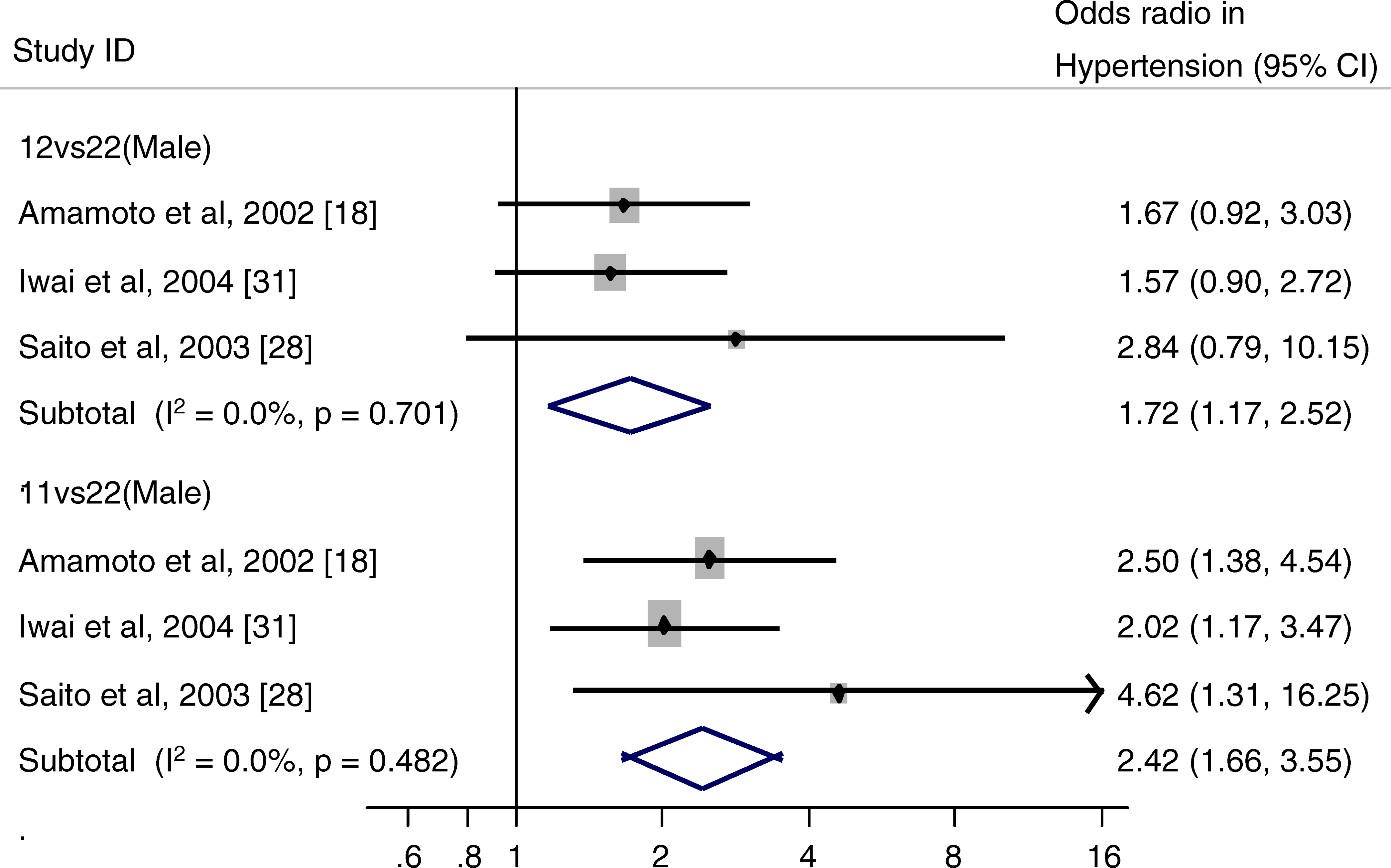 Forest Plot of Studies of <i>ALDH2</i> Genotype and Hypertension