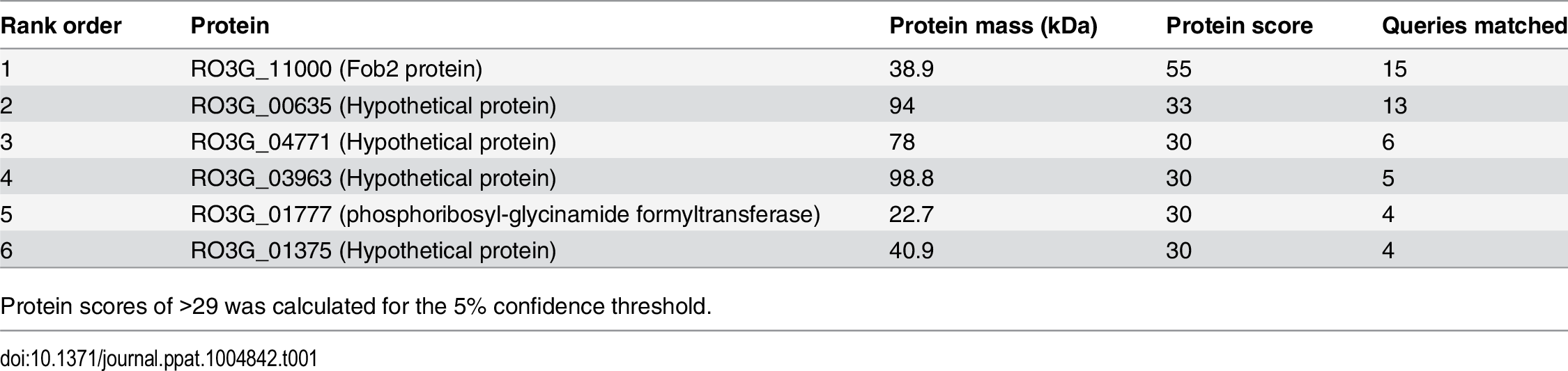 MALDITOF MS/MS sequence results of the 70 kDa band detected in the supernatant of regenerated protoplasts of <i>R</i>. <i>oryzae</i> grown in the presence of ferrioxamine.