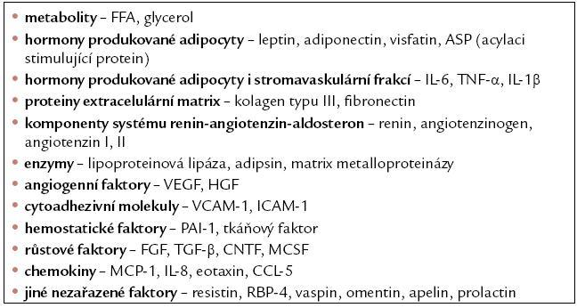 Kombinované dělení produktů tukové tkáně podle místa produkce a funkce.