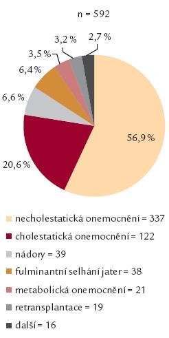 Indikace k zařazení na čekací listinu na CKTCH v letech 1983–2013.
