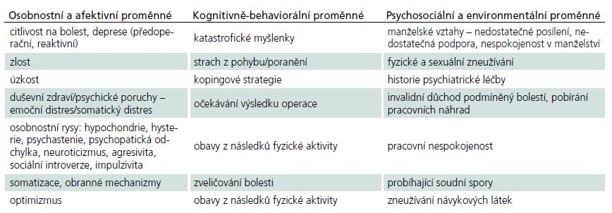 Psychologické prognostické proměnné výsledku operace páteře.