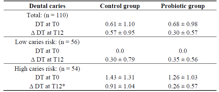 Mean decay teeth (DT) ± SD at T0 and mean caries increments (Δ DT) ± SD at T12 in the control and probiotic groups.