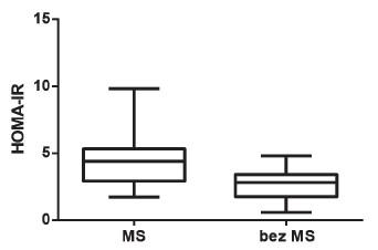 Porovnání HOMA-IR u dětí s MS a bez MS (p < 0,001)