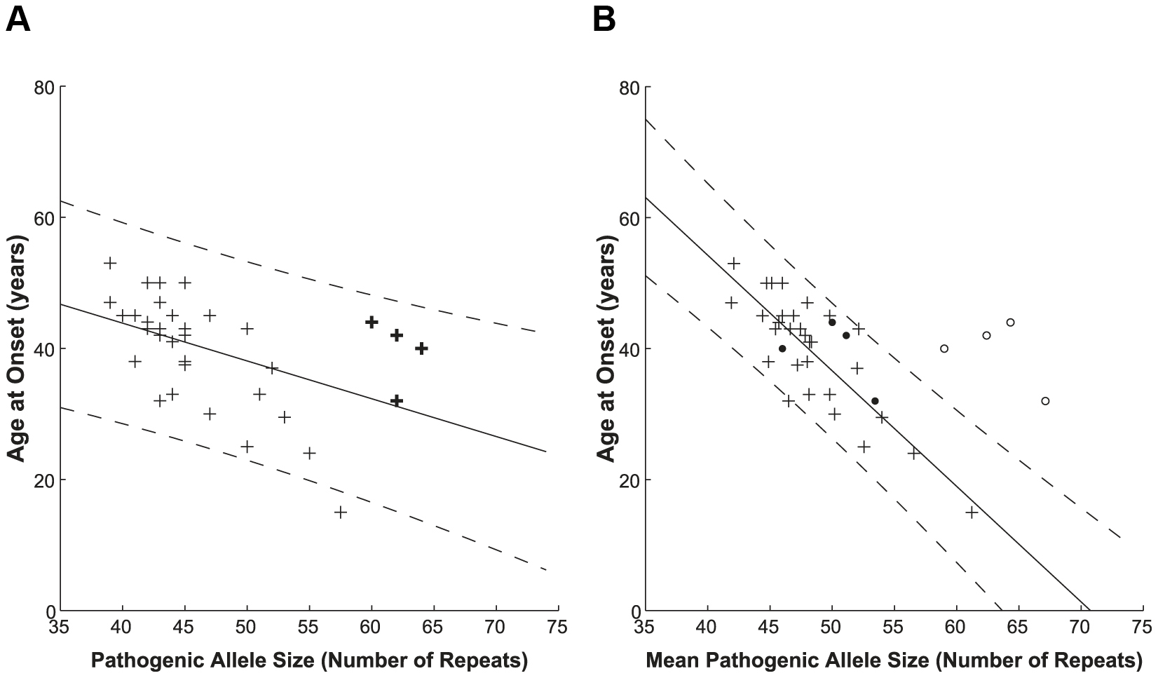 Correlation between polyQ length expansion and age at disease onset.