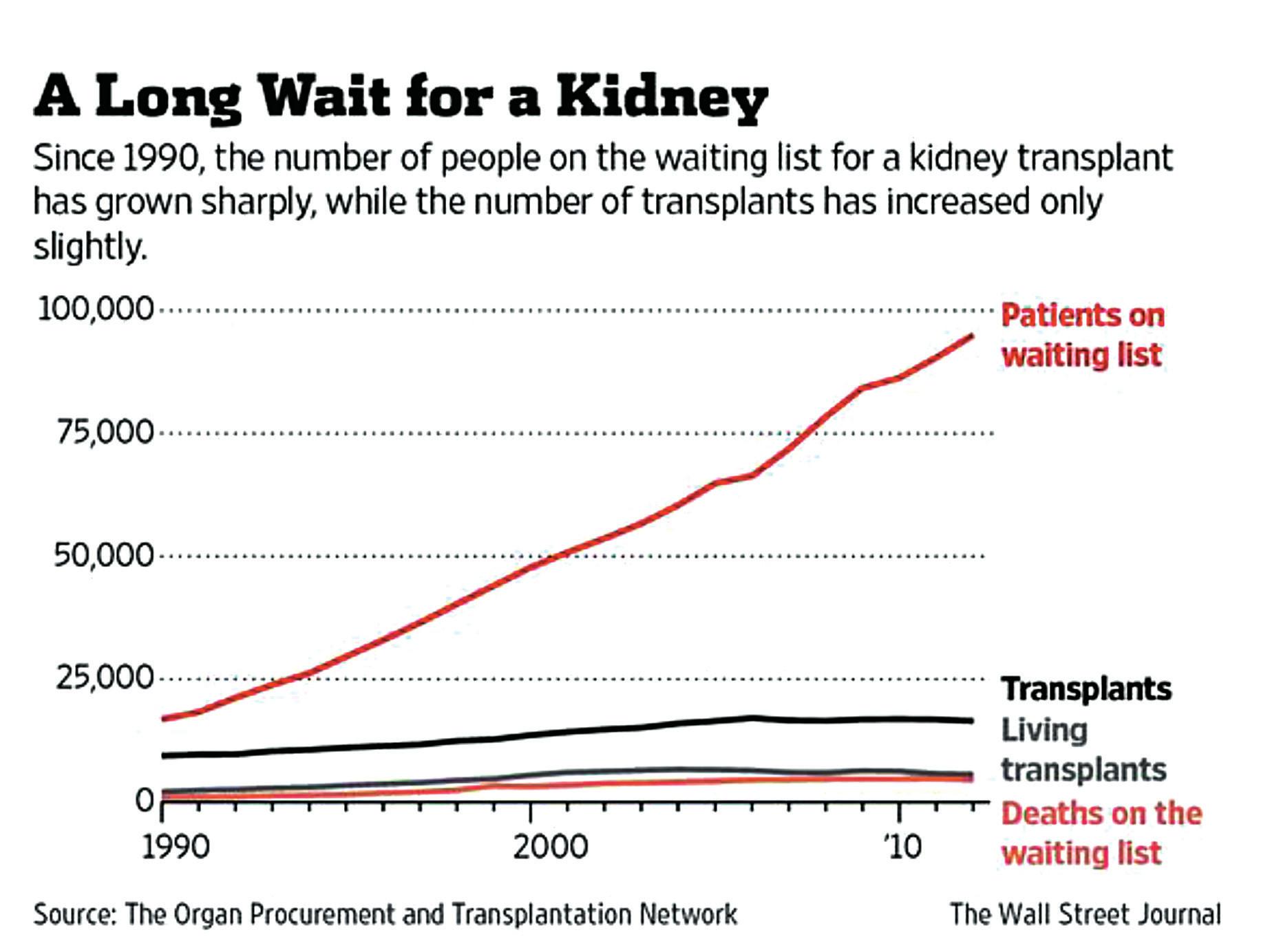 Čekací listina na transplantaci ledviny [1]