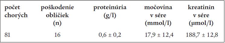 Niektoré klinické príznaky a laboratórne ukazovatele u chorých po akútnej otrave hubami – II.