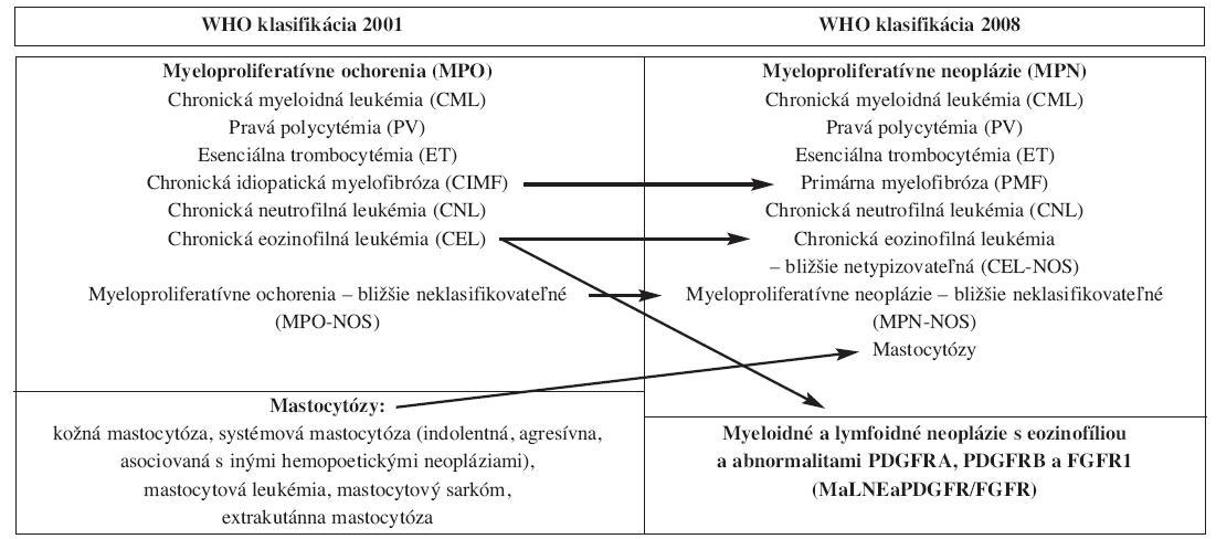 Zmeny v klasifikácii a nomenklatúre MPO podľa WHO klasifikácie 2008.