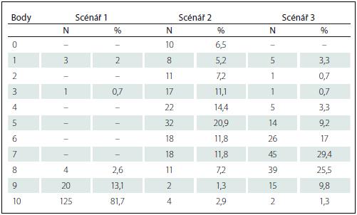 Frekvenční tabulka skórů v TMR pro tři scénáře (N = 153).