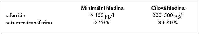 Cílové hladiny ukazatelů saturace železa organizmu.