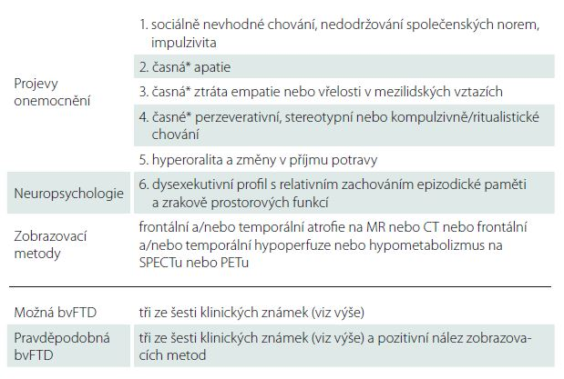Diagnostická kritéria frontotemporální demence - International Behavioral Variant FTD Criteria Consortium [14].