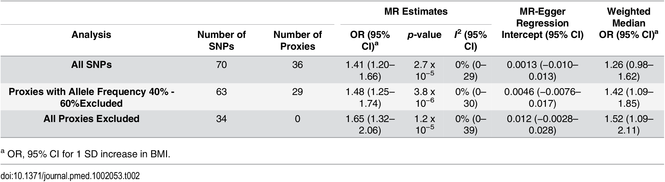 Results of MR analyses and sensitivity analyses.
