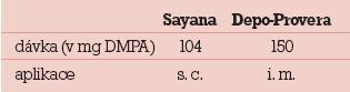 Rozdíly Sayana vs Depo-Provera.