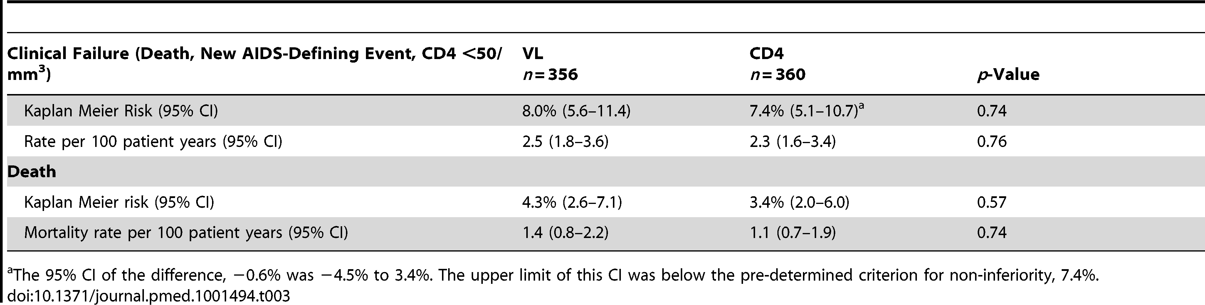 Primary outcomes (clinical failure) at 3 y: death, new AIDS-defining events, or confirmed CD4 <50/mm<sup>3</sup>.
