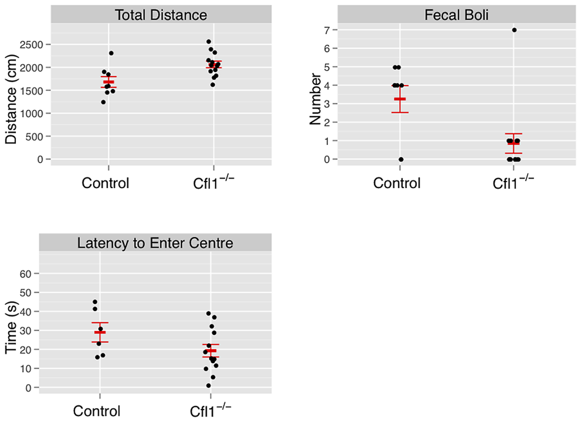Forebrain-specific deletion of Cfl1 reduces anxiety in the open-field arena.