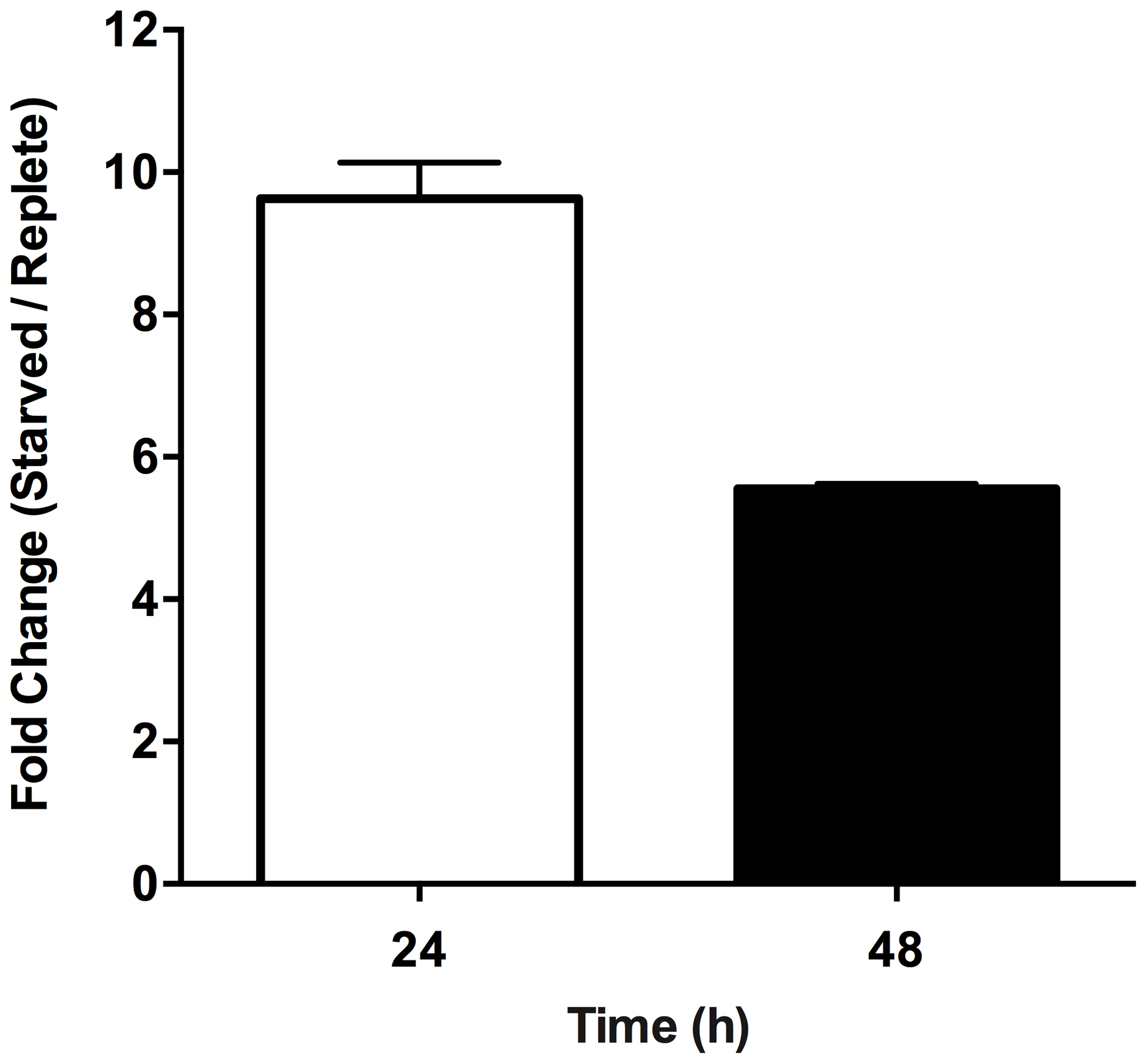 Effect of purine starvation on intracellular proline levels.