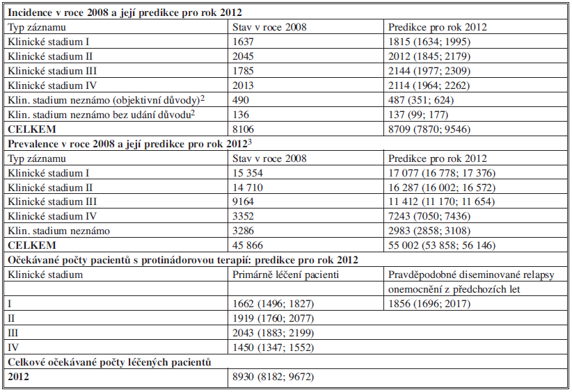 Kolorektální karcinom (C18–C20) – výsledky predikcí epidemiologických charakteristik a počtu léčených pacientů v ČR pro rok 2012<sup>1</sup>
