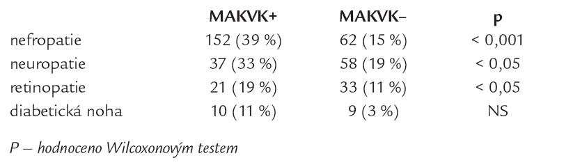 Výskyt mikrovaskulárních komplikací (MIKVK) u nemocných s makrovaskulárními komplikacemi (MAKVK).