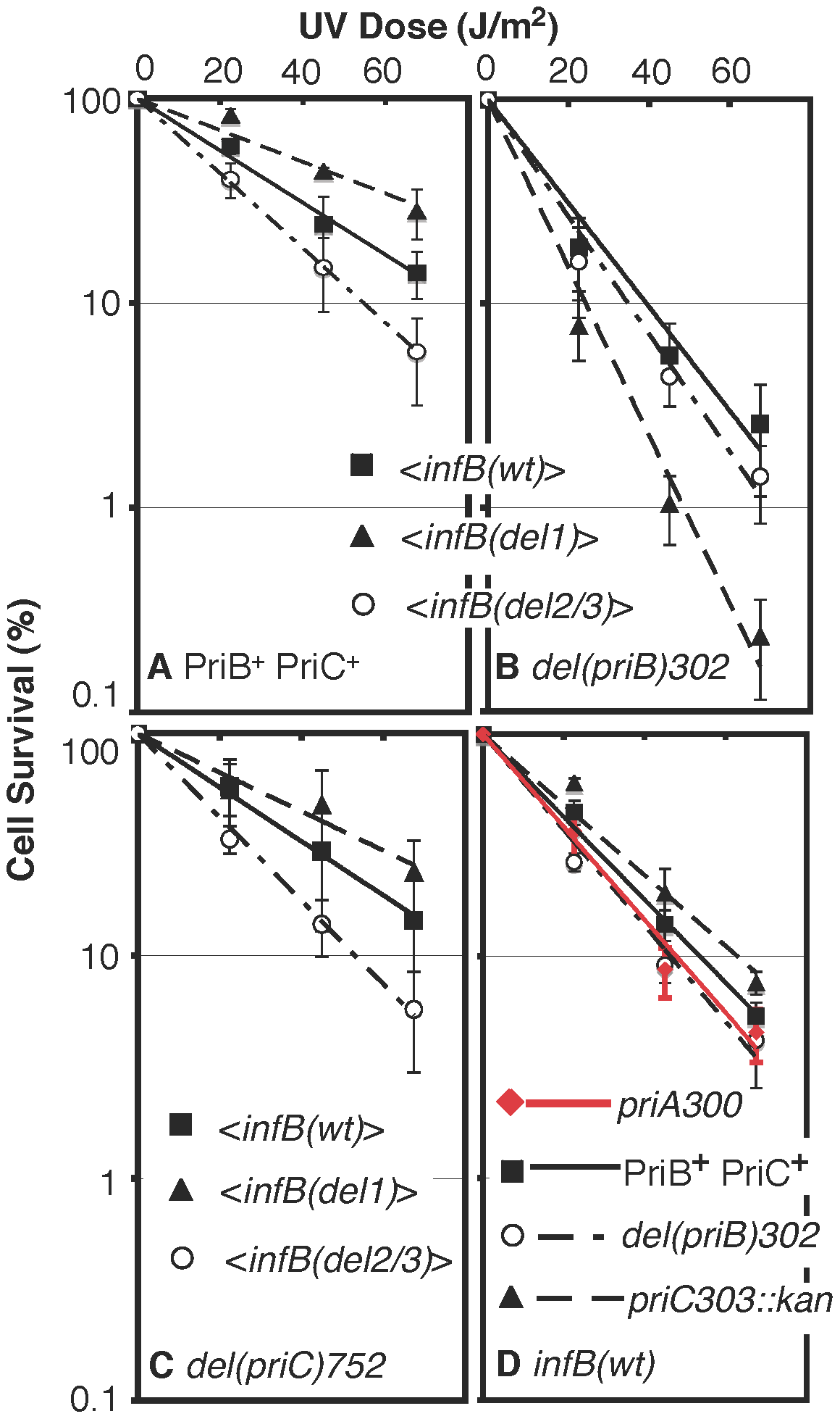 UV sensitivity of <i>&lt;infB(del1)&gt; and &lt;infB(del2/3)&gt;</i> and epistasis analysis with <i>priB</i> and <i>priC</i>.
