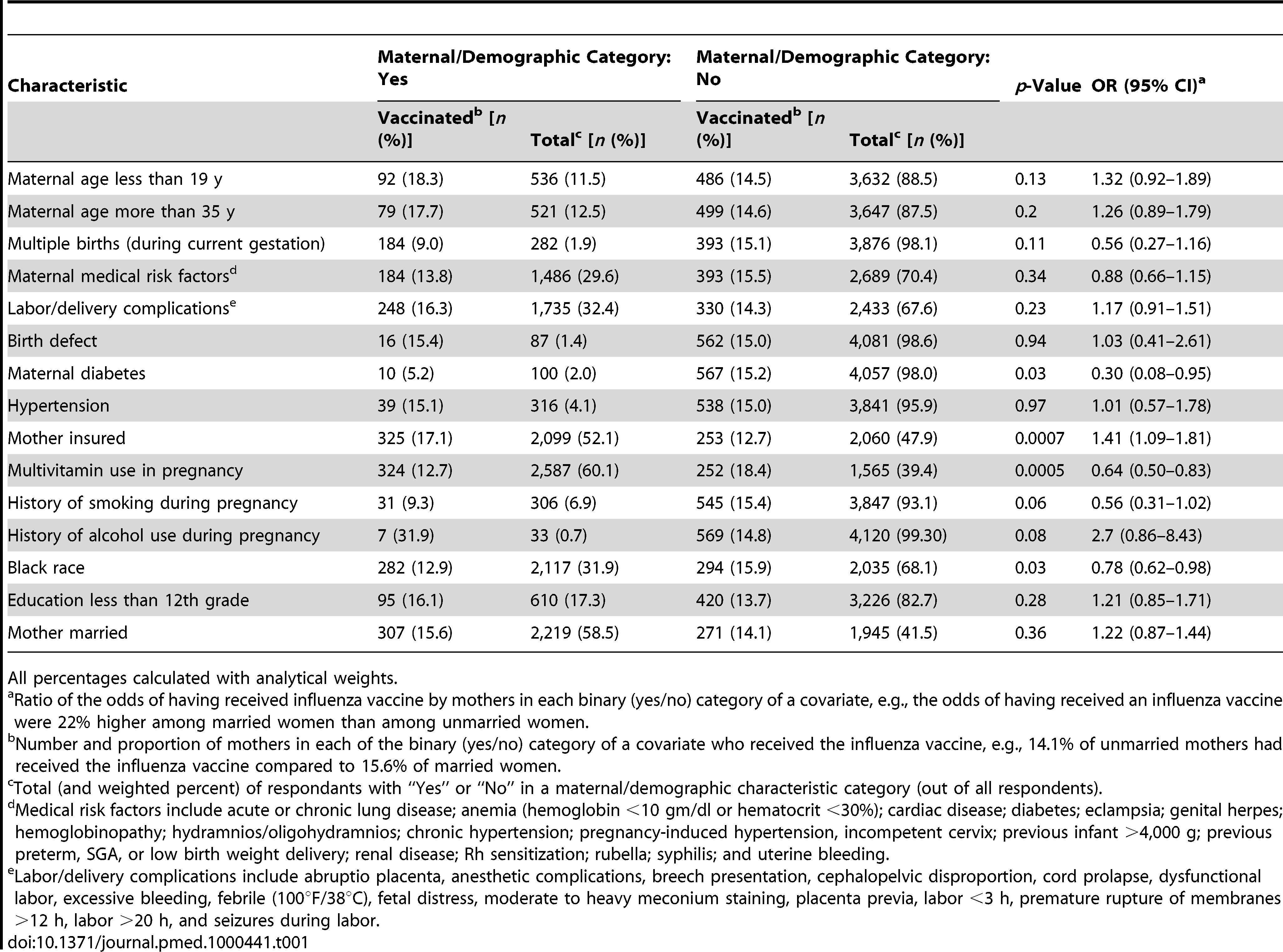 Receipt of influenza vaccine during pregnancy categorized by maternal characteristics.