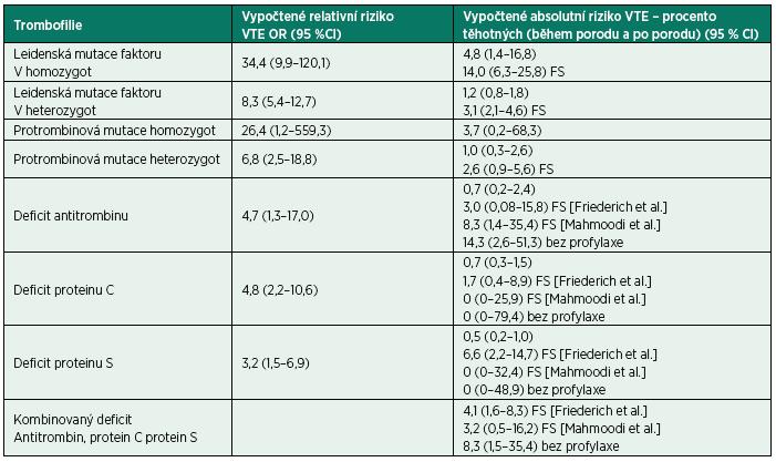 Riziko VTE u asymptomatických trombofilních stavů u v těhotenství