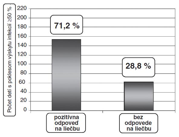 Rozdelenie detí v študovanom súbore na základe odpovede na užívanie sirupu Imunoglukan P4H<sup>®</sup>. Ako pozitívna odpoveď bol hodnotený pokles počtu infekcií horných ciest dýchacích v priebehu roka o viac ako 50 %.