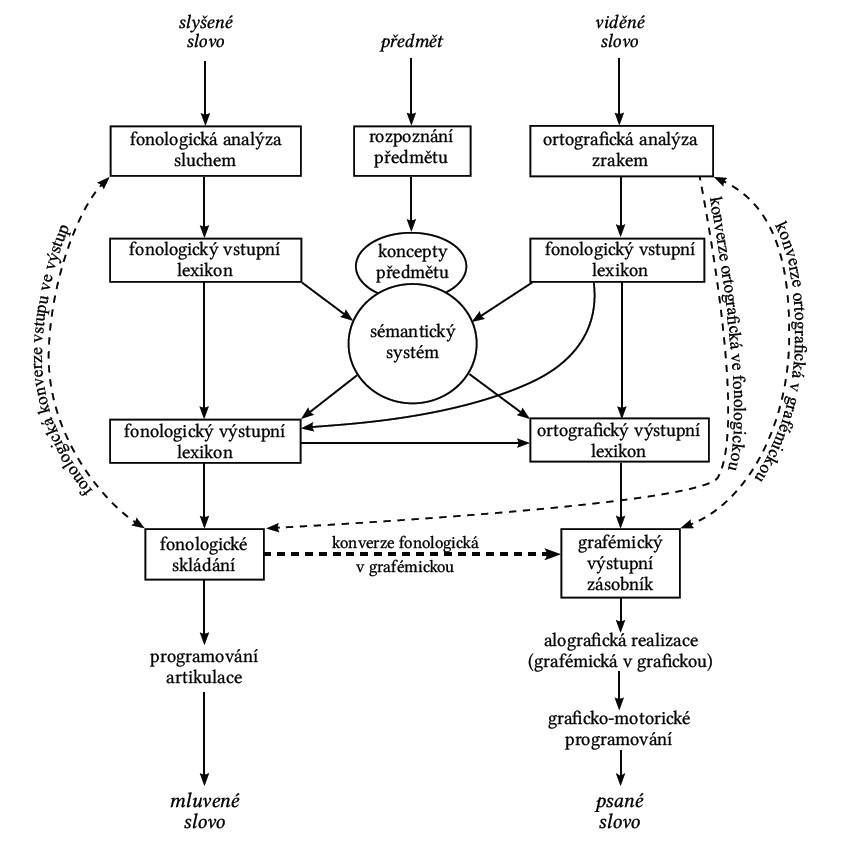 Model zpracování jazyka na úrovni slov podle Whitworthové, Websterové a Howarda [27].
