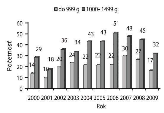 Počet narodených detí s ELBW (do 999 g) a VLBW (1000–1499 g) v Žilinskom kraji