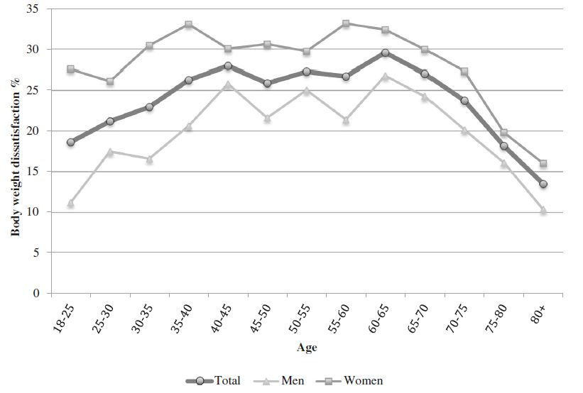 Prevalence of body weight dissatisfaction; 2012 Swiss Health Survey