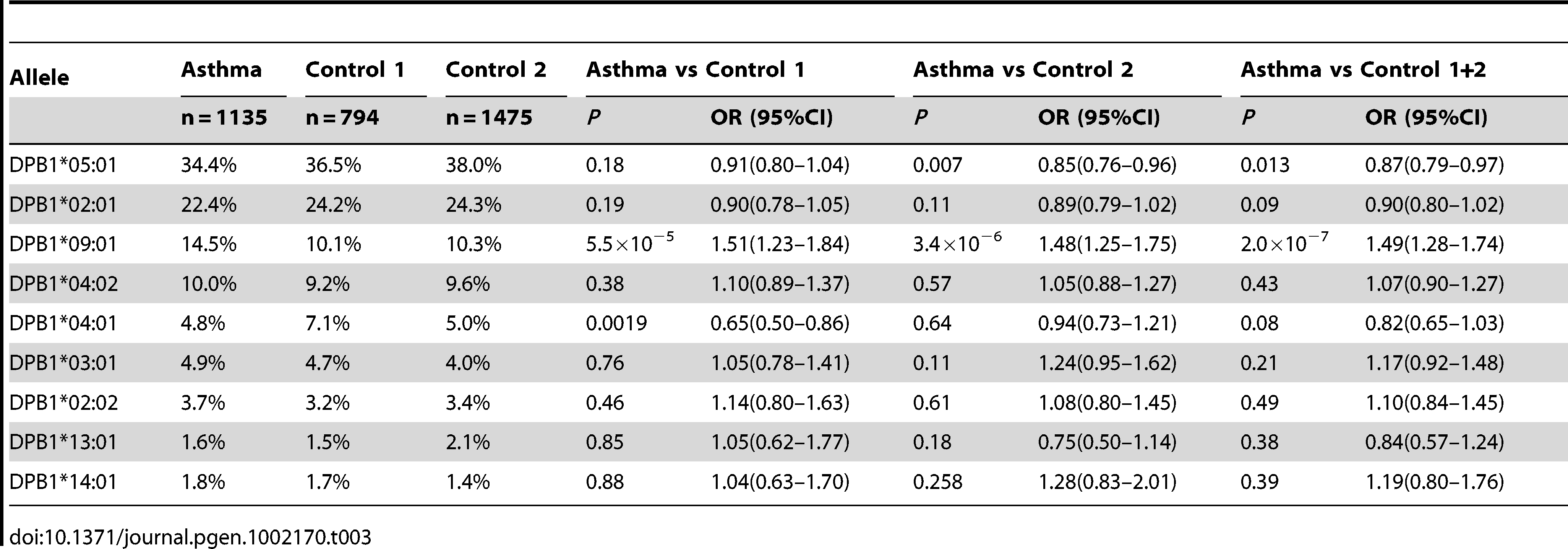 HLA-DPB1 allele frequency in pediatric asthma and controls.