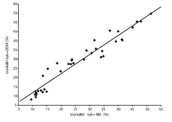 Spearmanovy korelace mezi trunkálním tukem stanoveným pomocí přístroje ViScan (BIA) a trunkálním tukem měřeným metodou DEXA (r = 0,979; p ≤ 0,0001)