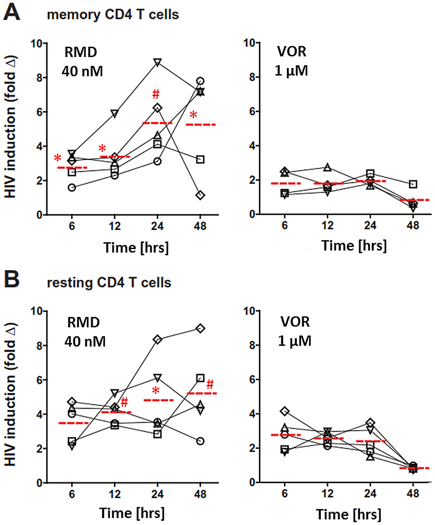 Ex vivo activation of HIV expression by RMD and VOR.