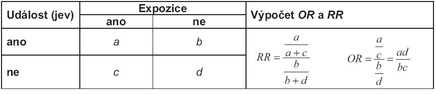 Výpočet poměru šancí (<em>OR</em>) a relativního rizika (<em>RR</em>) z čtyřpolní tabulky četností.