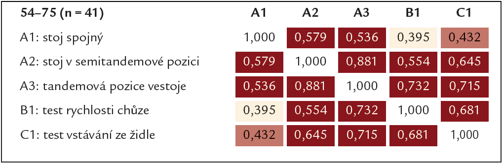 Tab. 5a. Korelační matice pro jednotlivé položky SPPB baterie (Spearmanovy koefi cienty) ve věkové kategorii 54–75 let.