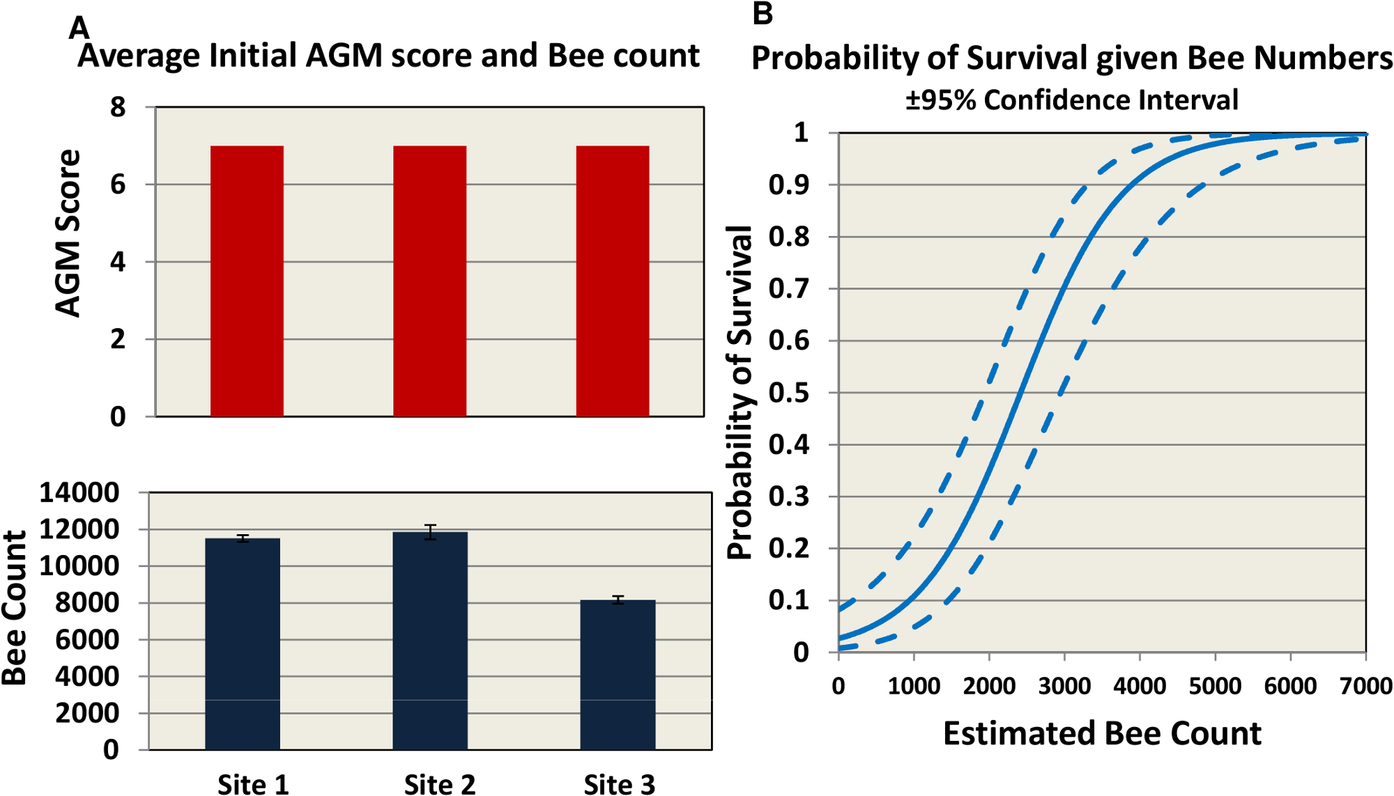 Initial AGM and bee counts and survival given hive population.