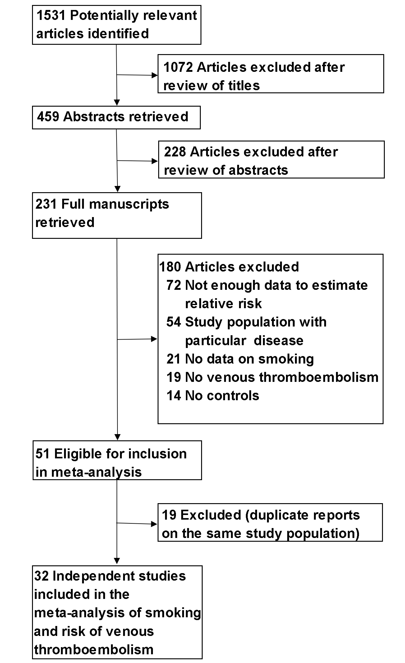 Flowchart of the selection of studies included in meta-analysis.