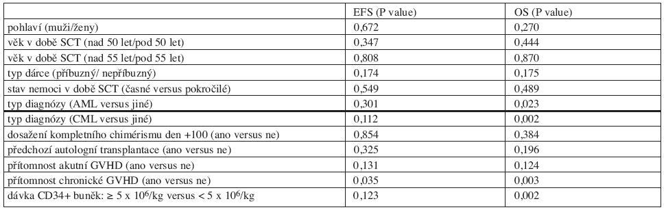 Ovlivnění EFS a OS: univariantní analýza.
