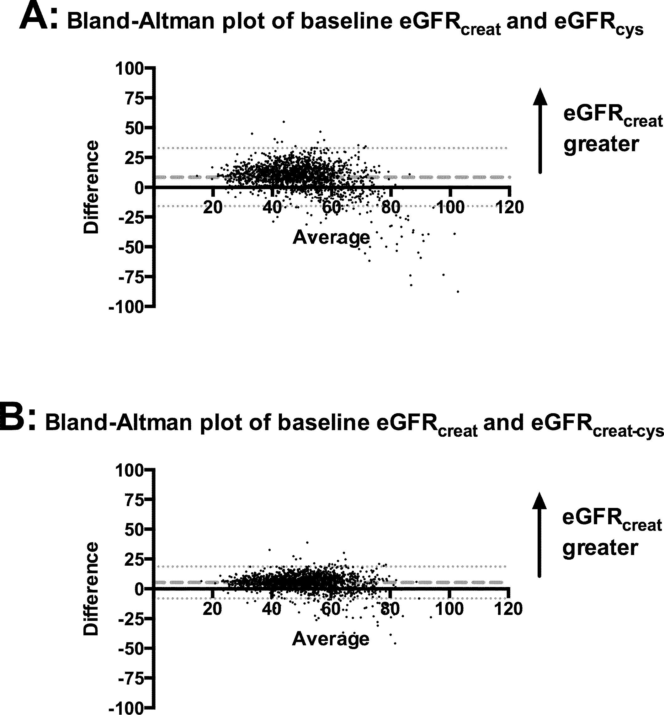 Bland–Altman plots comparing eGFRcreat to eGFRcys and eGFRcreat-cys.
