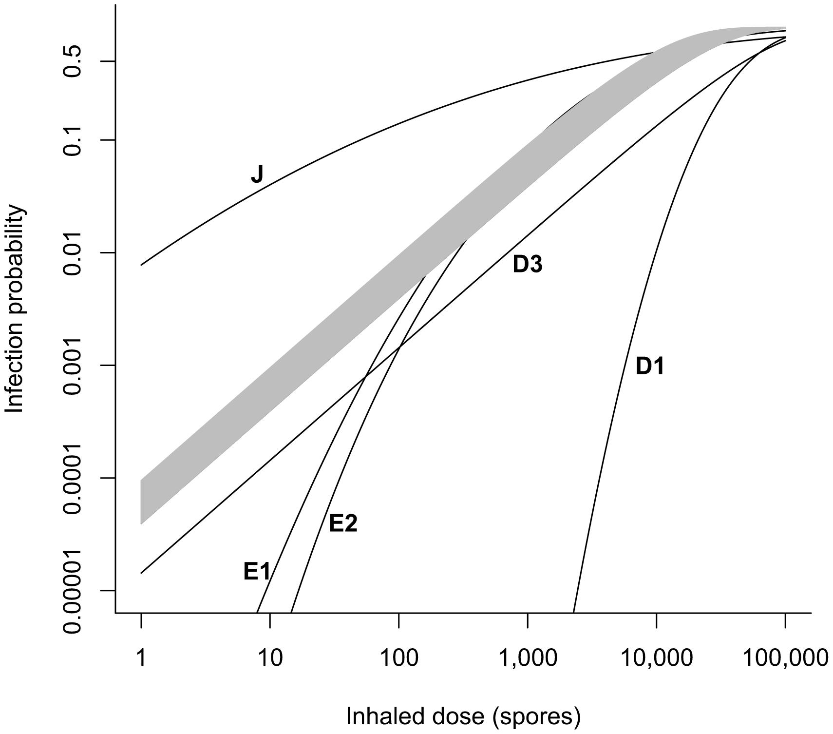 Comparison of dose-response models.