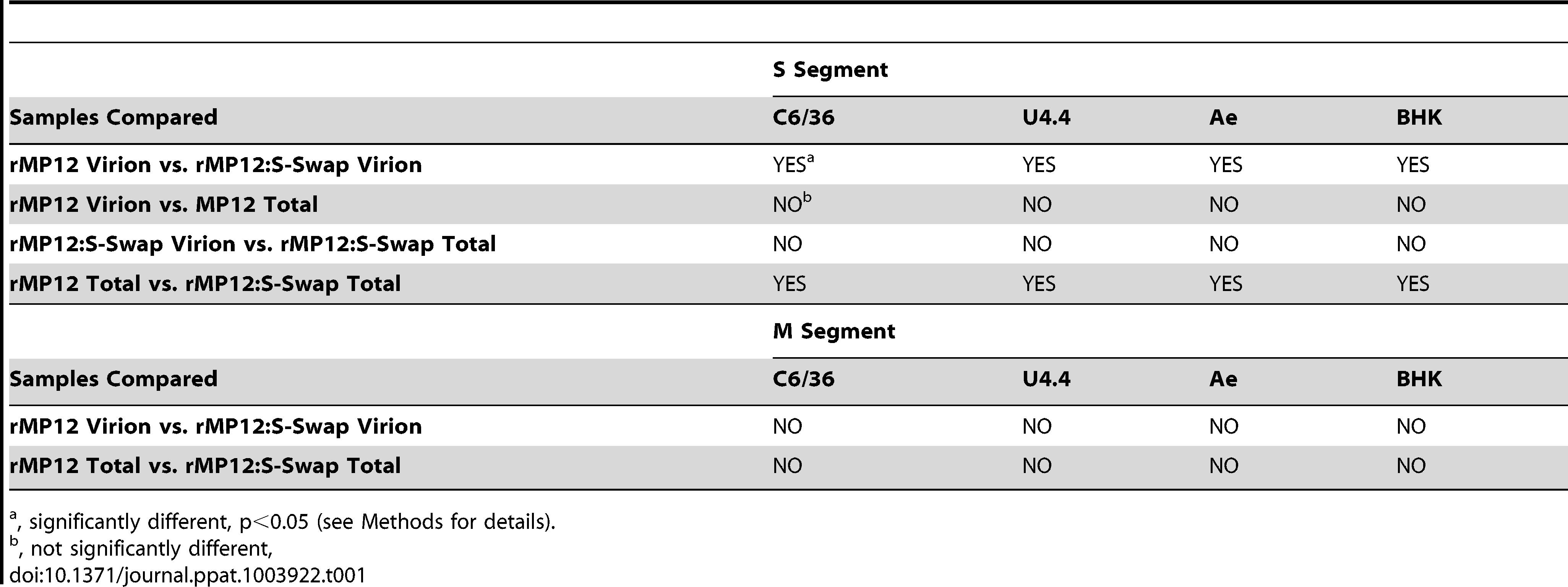 Summary of qRT-PCR analysis.