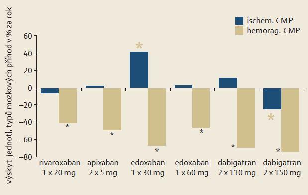 """Efekt NOAC při fibrilaci síní v profylaxi CMP ve studiích ROCKET AF, ARISTOTLE, ENGAGE a RELY v analýze """"intention to treat"""". Je patrno, že rozhodujícího poklesu ve výskytu iktů bylo dosaženo snížením incidence příhod hemoragických a jen ojediněle iktů ischemických (trombembolických a trombotických). * p < 0,05. Graph 1. The effect of NOAC in atrial fibrillation under prophylaxis of stroke in ROCKET AF, ARISTOTLE, ENGAGE and RELY studies in the analysis of """"intention to treat"""" group. It is evident that a significant decline in the incidence of stroke was achieved by reducing the incidence of haemorrhagic events and rarely ischemic stroke (thromboembolic and thrombotic). The symbol * p < 0.05."""