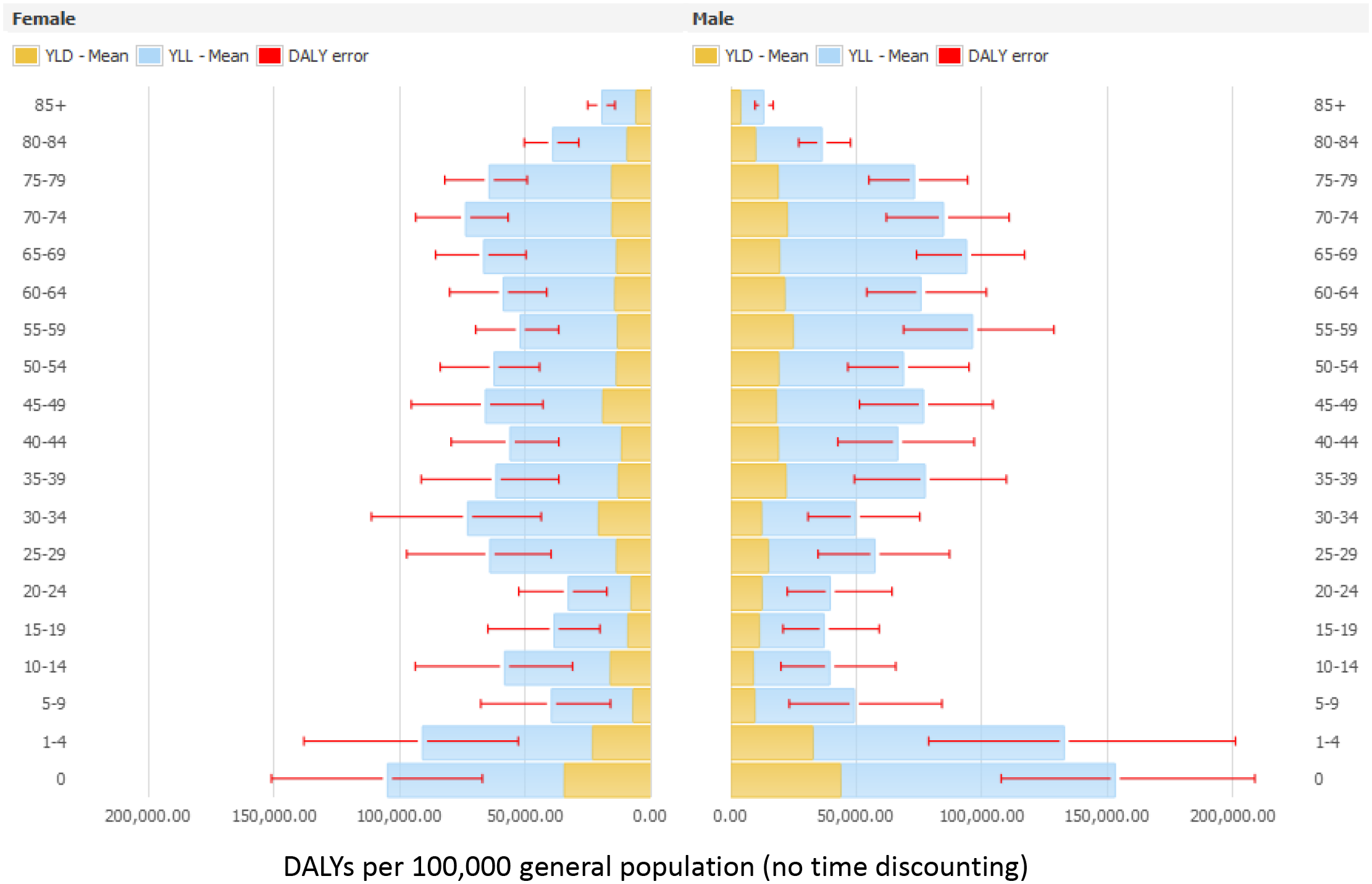 Estimated annual burden of six healthcare-associated infections in DALYs per 100,000 general population (median and 95% uncertainty interval) by gender and age group, split between YLLs and YLDs, EU/EEA, 2011–2012 (time discounting was not applied).