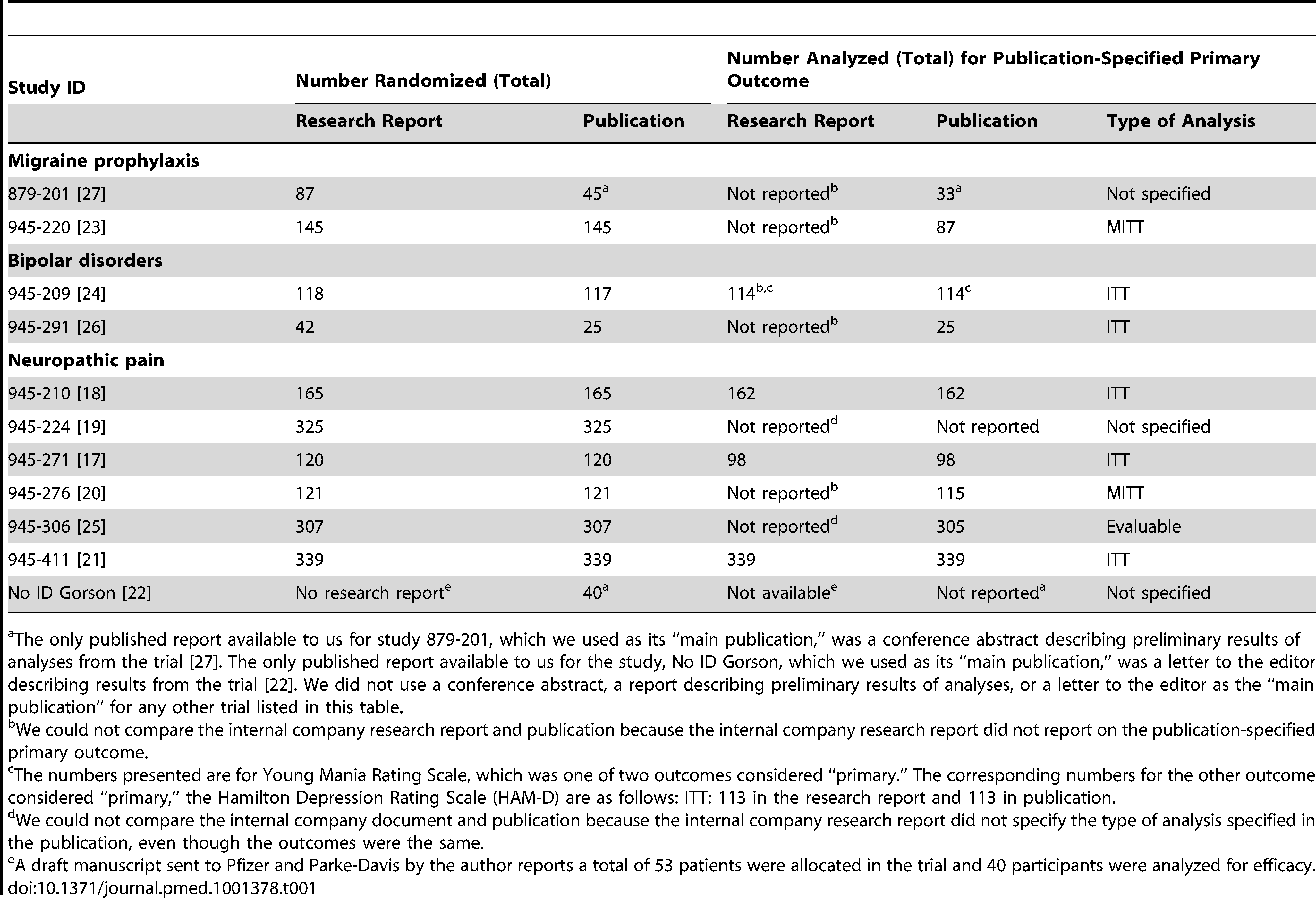 Total number of participants randomized and number analyzed for efficacy per research report and publication for the publication-specified primary outcome.