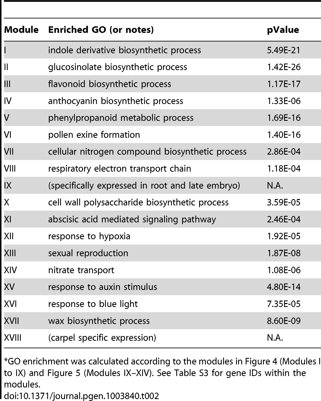 "GO enrichment of co-expression modules identified in the MYB motif sub-network<em class=""ref"">*</em>."
