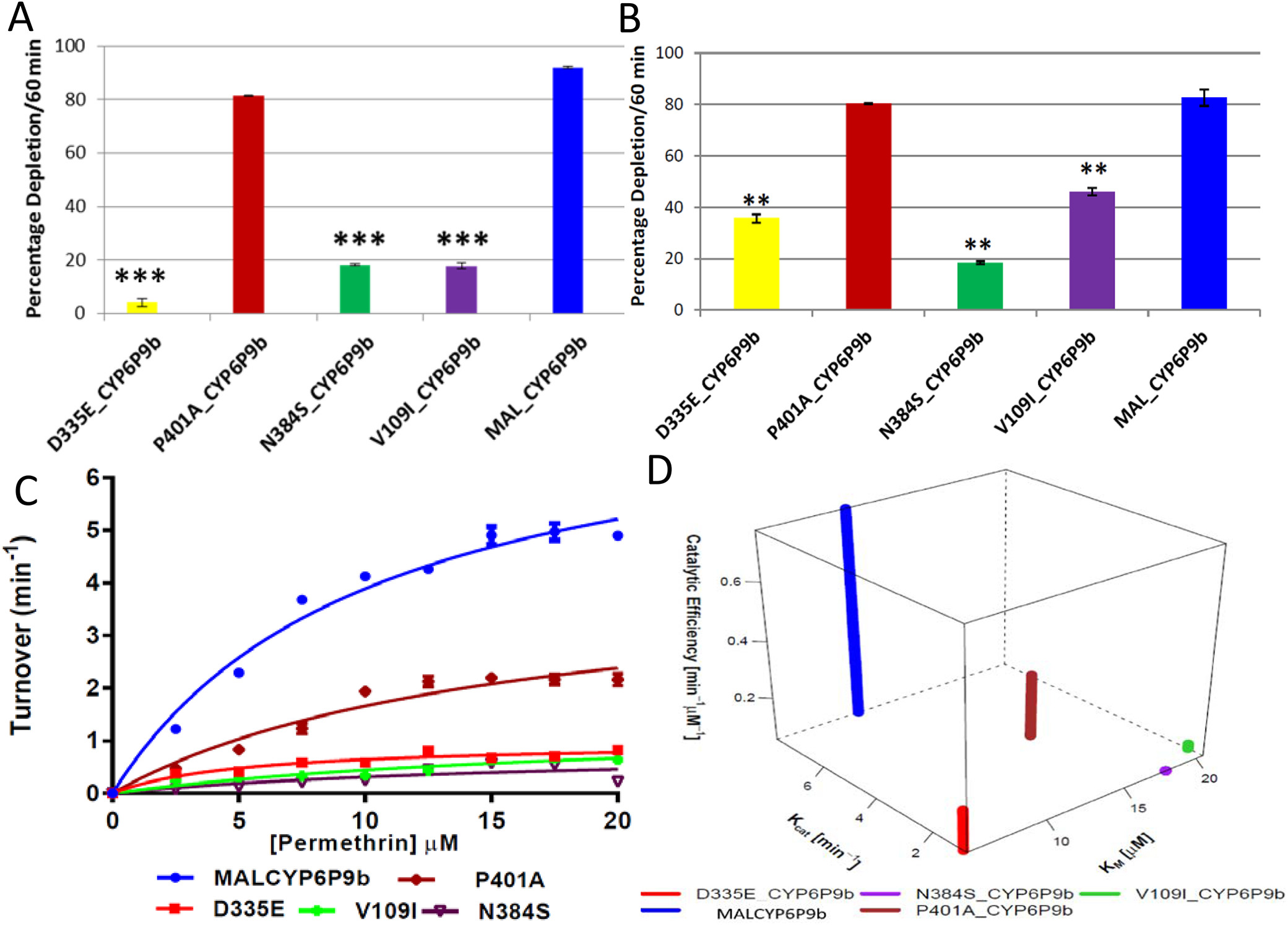 Substrate depletion and kinetic profiles of mutant CYP6P9b recombinant proteins.