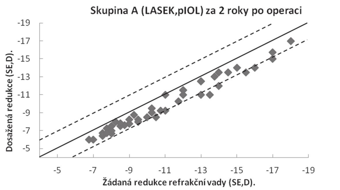 Srovnání žádané a dosažené korekce refrakční vady vyjádřené ve sférickém ekvivalentu za 2 roky po operaci (n = 43)