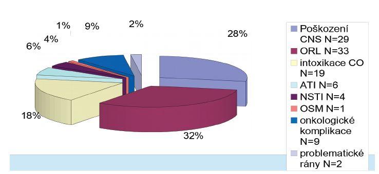 Přehled jednotlivých indikací v souboru dětí léčených v Centru hyperbarické medicíny v letech 2007–2011.  <i>ATI – akutní traumatická ischémie, NSTI – nekrotizující infekce měkkých tkání, ORL – percepční ztráta sluchu a sluchové šelesty, OSM – chronická osteomyelitida</i>