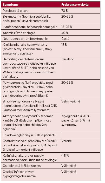 Příznaky Waldenströmovy makroglobulinemie.