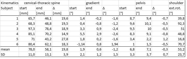 Naměřené hodnoty – kinematická analýza (Kinematics), proband (subject), CTH přechod páteře (cervical-thoracic spine), počáteční hodnota (start), konečná hodnota (end), rozdíl hodnot (Δ), sklon trupu (gradient), pánev (pelvis), ramena (shoulder), zevní rotace (ext. rot.), průměr (mean), směrodatná odchylka (SD).