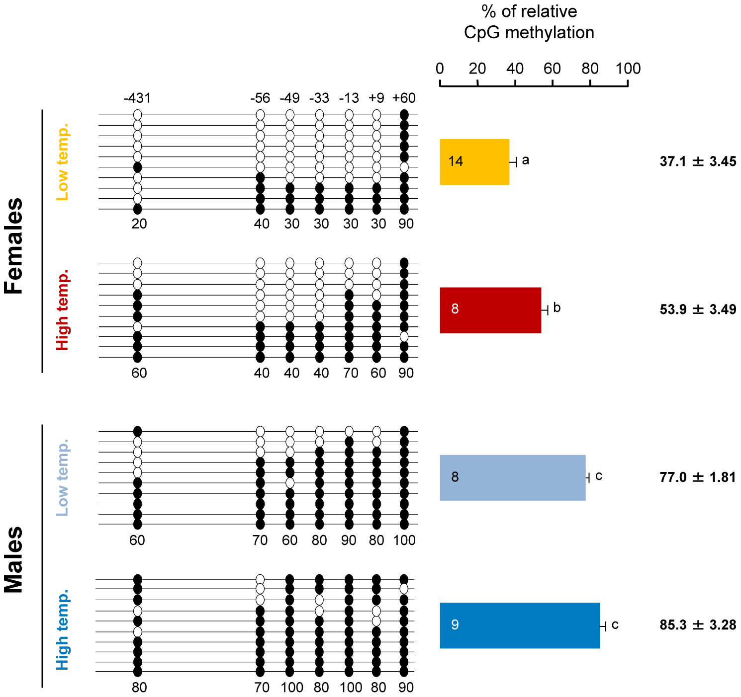 Resulting differences in sb <i>cyp19a</i> promoter methylation according to sex and temperature treatment.