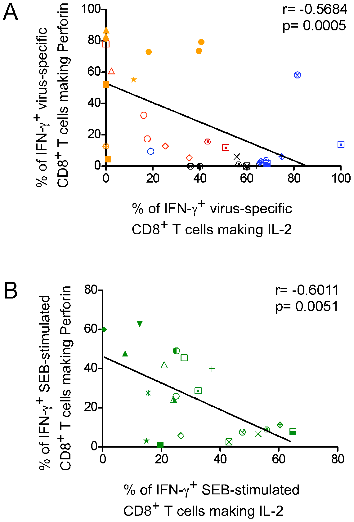 Rapid perforin upregulation and IL-2 production are inversely correlated functions of virus-specific CD8<sup>+</sup> T cells.